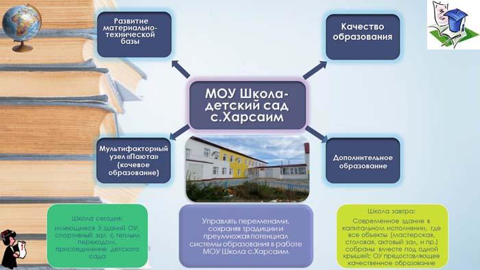 МОУ Школа  с. Харсаим