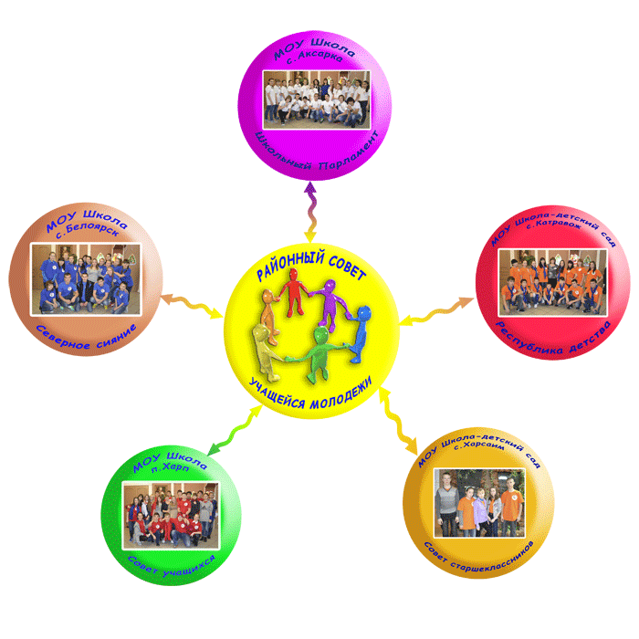 Районный совет учащейся молодежи муниципального образования Приуральский район