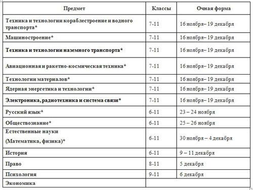 График-№-2