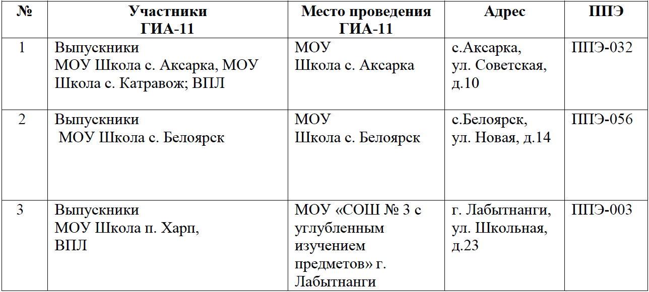 Места проведения ГИА-11